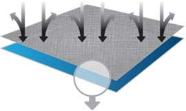 Diagram of treatment protecting fabric