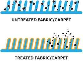 Comparison of untreated fabric vs treated